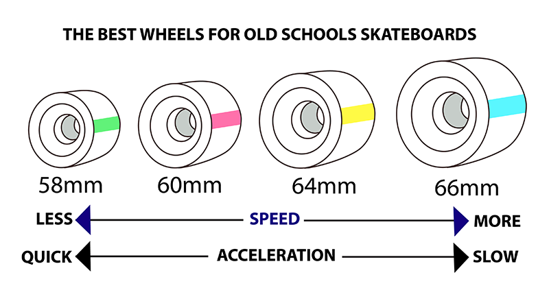Old school skateboard wheel diagram  longboard wheel dimensions
